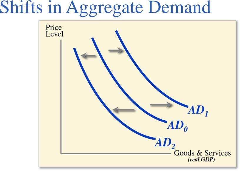 Shifts in Aggregate Demand Price Level AD 1 AD 0 AD 2 Goods & Services (real