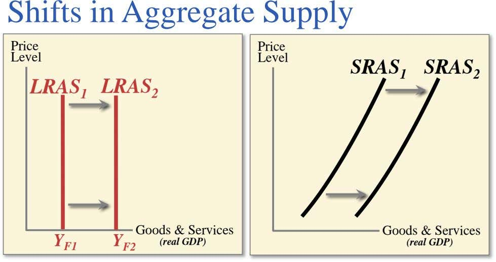 Shifts in Aggregate Supply Price Price Level Level SRAS 1 SRAS 2 LRAS 1 LRAS 2