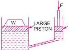 . Force on the large piston 80 7.068 = Pressure x Area F i g .