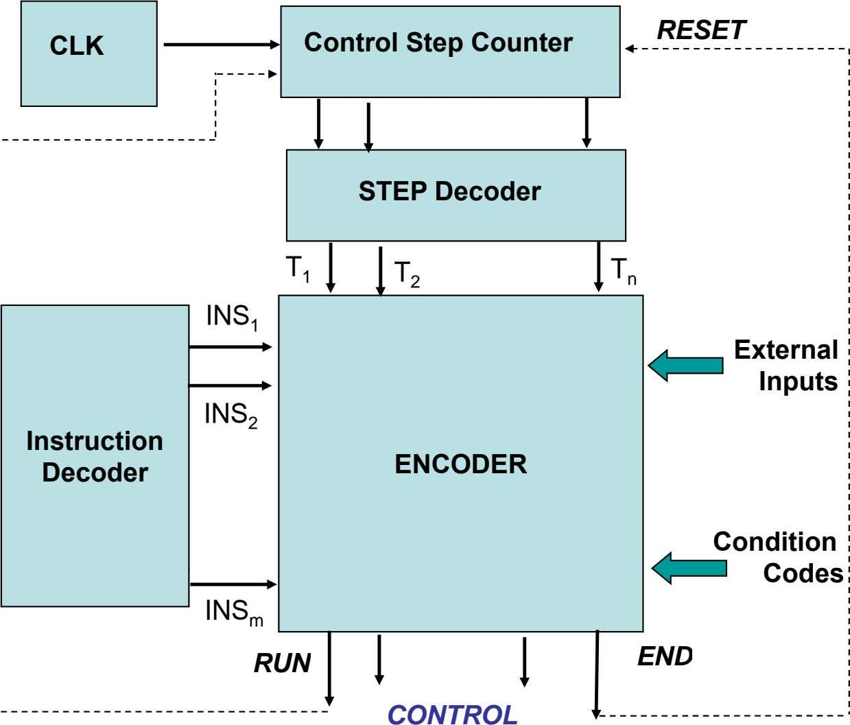 RESET CLK Control Step Counter STEP Decoder T T 1 T 2 n INS 1