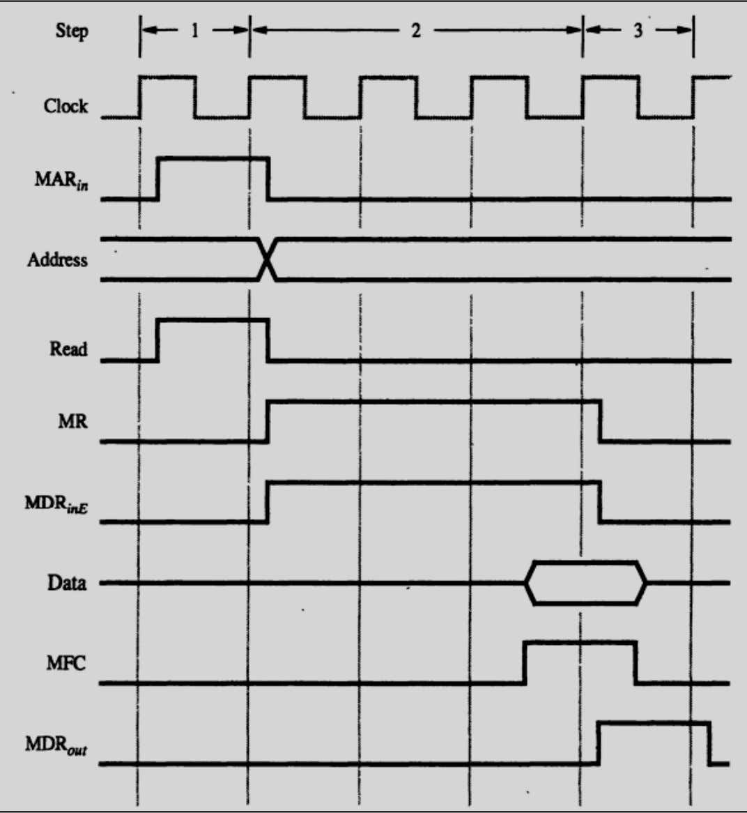 Timing Diagram of a: Memory Read operation