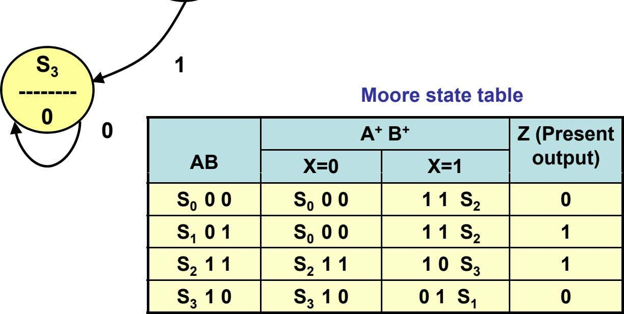 1 S 3 -------- Moore state table 0 0 A + B + Z (Present