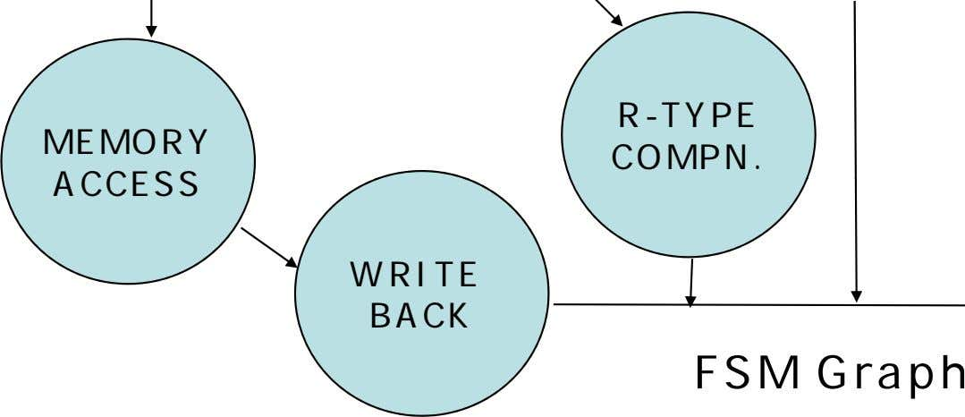 R-TYPE MEMORY COMPN. ACCESS WRITE BACK FSM Graph