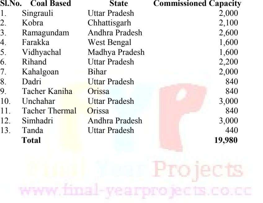 Sl.No. Coal Based State Commissioned Capacity 1. Singrauli Uttar Pradesh 2,000 2. Kobra Chhattisgarh 2,100 3.