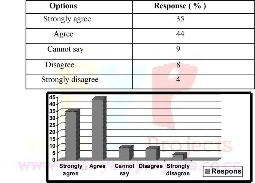 Options Response ( % ) Strongly agree Agree Cannot say 35 44 9 Disagree Strongly disagree