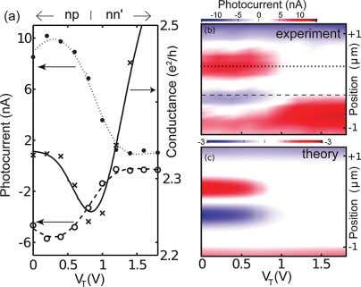 Nano Letters LETTER Figure 2. (a) Photocurrent (left axis, circle markers) as a function of top