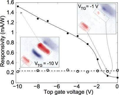 Nano Letters LETTER Figure 4. Responsivity of gated bilayer photodetector, as a function of top gate