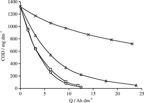 the removal rate, enabling complete mineralisation of the Fig. 1 . Influence of chloride ion concentration