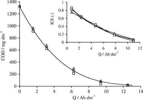 obtained by indirect electrolysis at the Ti–Ru–SnO 2 Fig. 3 . Influence of electrolyte flow rate
