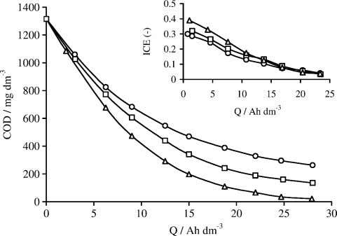 was lower than that obtained during the oxidation of the Fig. 5 . Influence of electrolyte