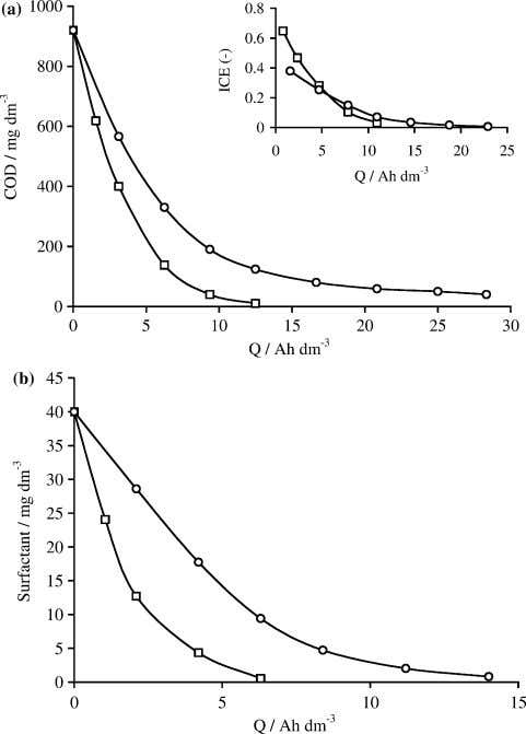 Fig. 7 . Comparison of (a) COD and ICE (inset) and (b) anionic sur- factant
