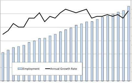 Employment Annual Growth Rate