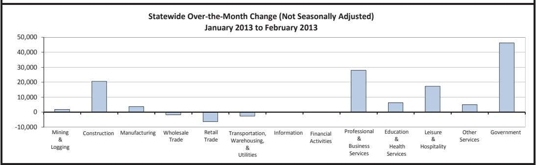 Statewide Over the Month Change (Not Seasonally Adjusted) January 2013 to February 2013 50,000 40,000