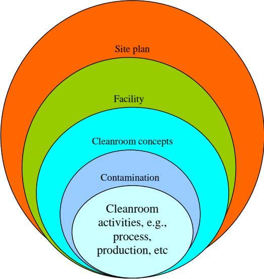 Site plan Facility Cleanroom concepts Contamination problem Cleanroom activities, e.g., process, production, etc