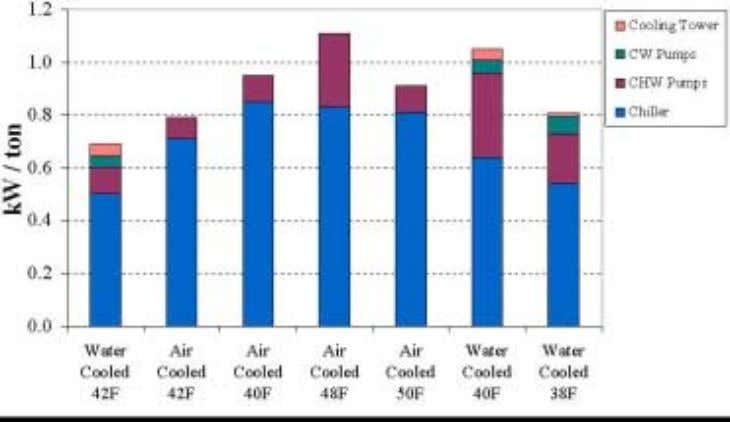 only the necessary temperature is delivered to each load. Figure 4 Chilled Water System Energy Efficiency
