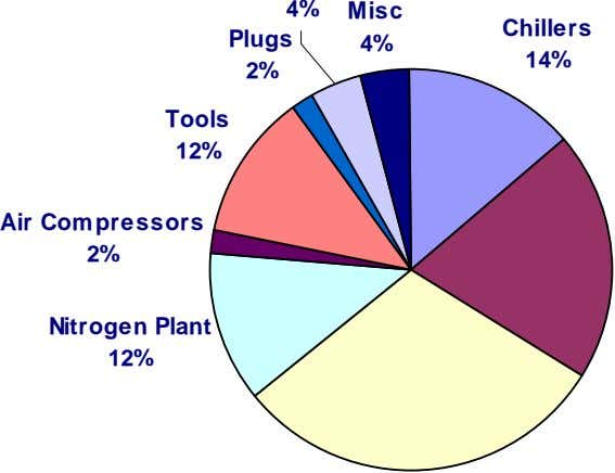 4% Misc Chillers Plugs 4% 14% 2% Tools 12% Air Compressors 2% Nitrogen Plant 12%