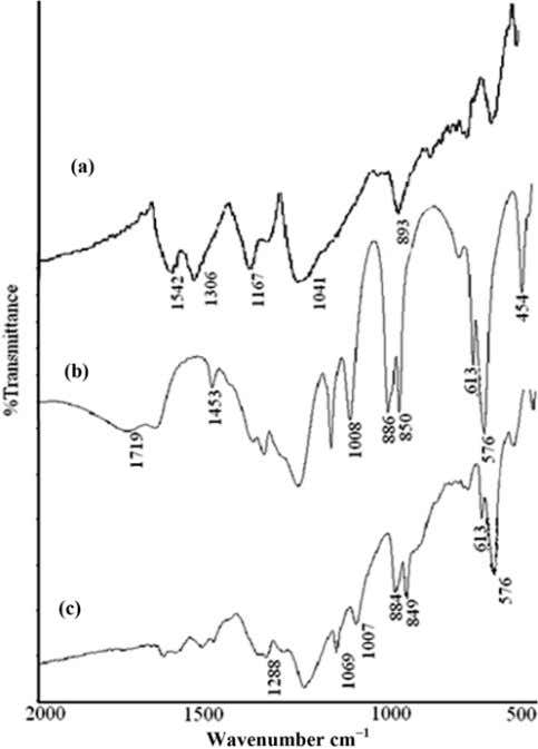 at room temperature and reaction continued for 4 hr). Fig. 9. FT-IR spectra of (a) pure