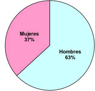 Mujeres 37% Hombres 63%
