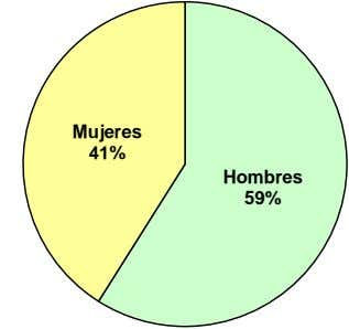 Mujeres 41% Hombres 59%