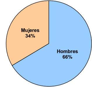 Mujeres 34% Hombres 66%
