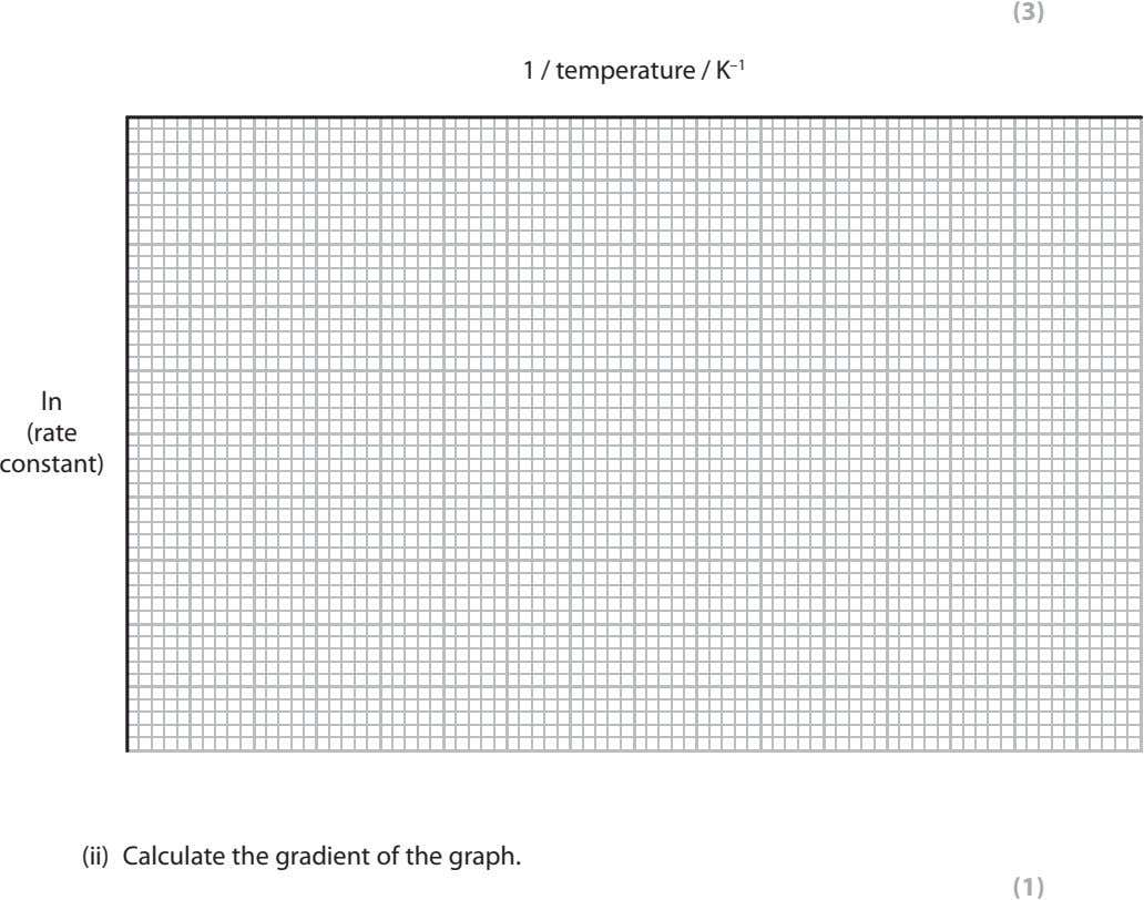 (3) 1 / temperature / K –1 ln (rate constant) (ii) Calculate the gradient of