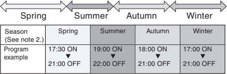 Spring Summer Autumn Winter Season (See note 2.) Spring Summer Autumn Winter Program 17:30 ON
