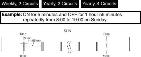 Weekly, 2 Circuits Yearly, 2 Circuits Yearly, 4 Circuits Example: ON for 5 minutes and