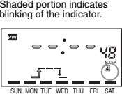 Shaded portion indicates blinking of the indicator. SUN MON TUE WED THU FRI SAT