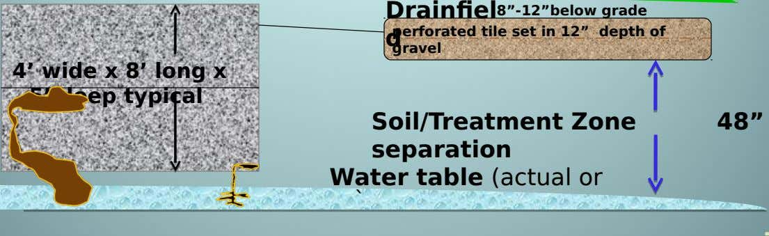 "Drainfiel 8""-12""below grade perforated tile set in 12"" depth of d gravel 4' wide x 8'"