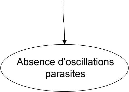Absence d'oscillations parasites