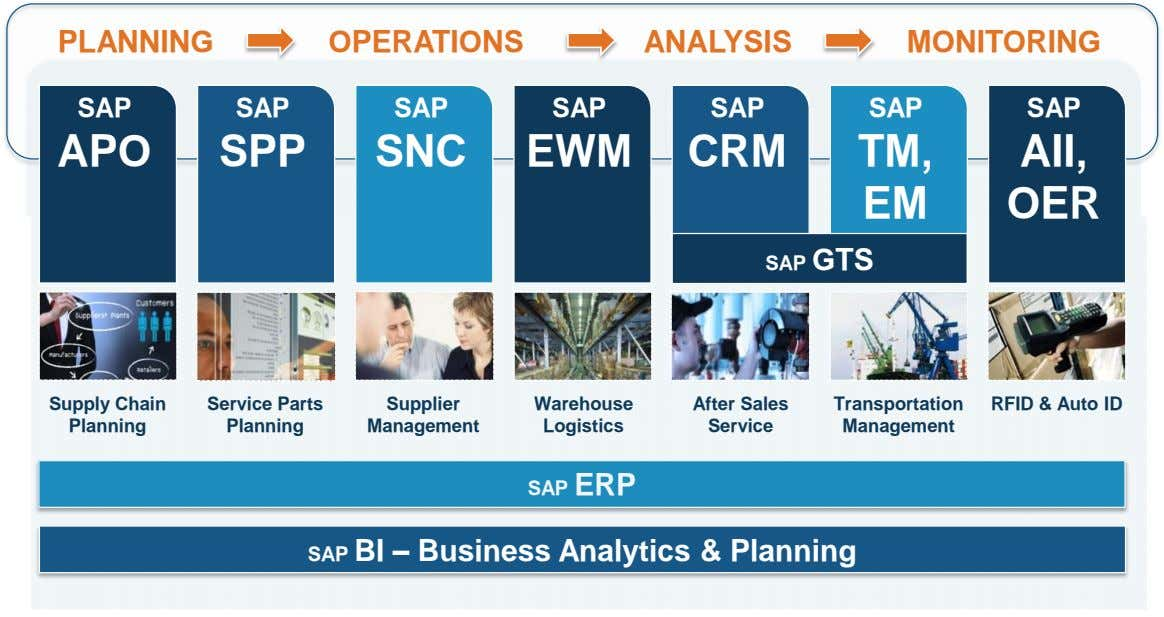 PLANNING OPERATIONS ANALYSIS MONITORING SAP SAP SAP SAP SAP SAP SAP APO SPP SNC EWM