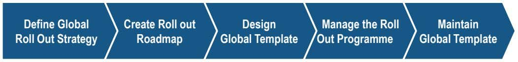 Define Global Roll Out Strategy Create Roll out Roadmap Design Global Template Manage the Roll