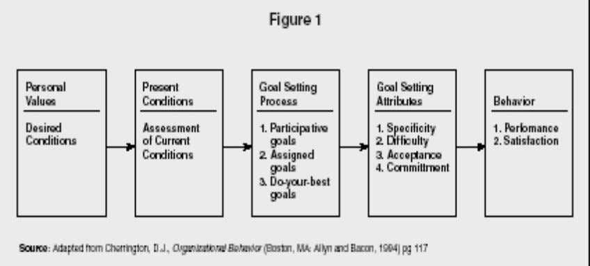 The goal-setting model indicates that individuals have needs and values that influence what they desire.