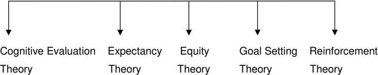 Cognitive Evaluation Theory Expectancy Equity Goal Setting Reinforcement Theory Theory Theory Theory
