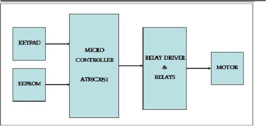"INTRODUCTION ""Password Based Door Security System using Microcontroller"" is used in the places where we need"