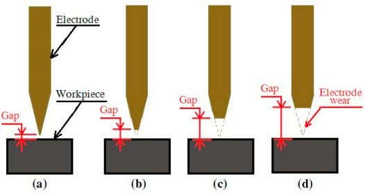 Fig. 3. Discharge waveform of discharge current and voltage Fig. 4. Schematic diagram of the gap