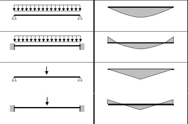 Loading and support conditions Bending moment diagram   C 1 C 2 1,127 0,454 2,578 1,554