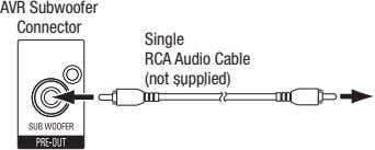 Avr Subwoofer AVR Subwoofer connector Connector Single rcA Audio cable Single RCA Audio Cable (not