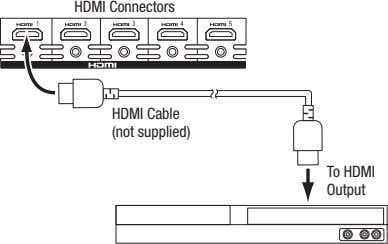 hdmI connectors hdmI cable (not supplied) to hdmI output