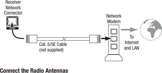 receiver network connector network modem to Internet cat. 5/5e cable (not supplied) and lAn Connect