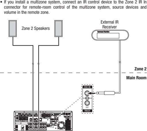 • If you install a multizone system, connect an Ir control device to the Zone
