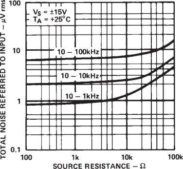 vs. Frequency Figure 5. Common-Mode Rejection vs. Frequency Figure 6. Broad Band Noise vs. Source Resistance