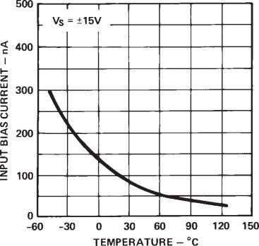 AD741 Series–Typical Performance Curves Figure 1. Input Bias Current vs. Temperature Figure 2. Input Offset Current