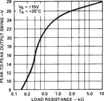 Figure 10. Output Voltage Swing vs. Supply Voltage Figure 11. Output Voltage Swing vs. Load Resistance