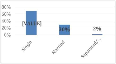 2% Separated 2 Table 3: Profile of Respondents Figure 6: Marital Status Furthermore, the findings