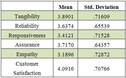3.6374, responsiveness 3.4121 and empathy 3.1896. Table 4: Descriptive Analysis C. Correlation Analysis