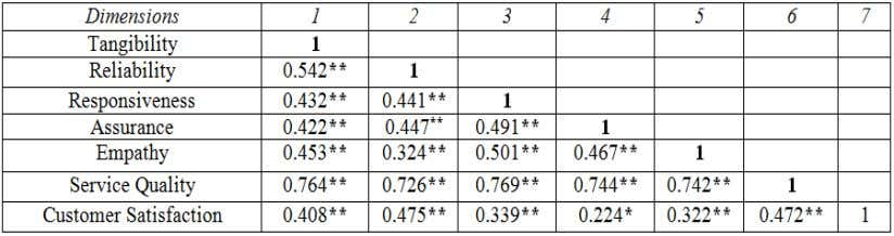 customer satisfaction and a significant level (P <0.01). Table 5:- Correlation Analysis * * Correlation is