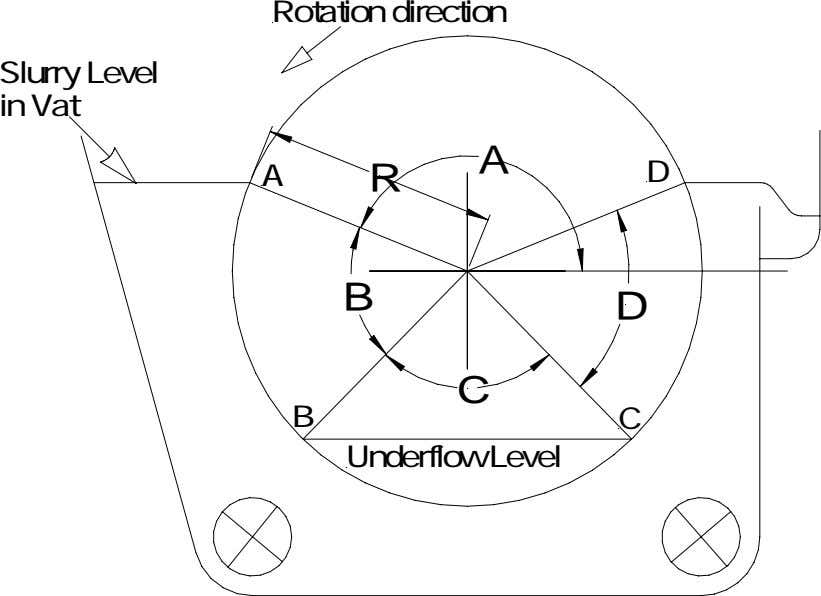 Rotation direction Slurry Level in Vat A A R D B D C B C