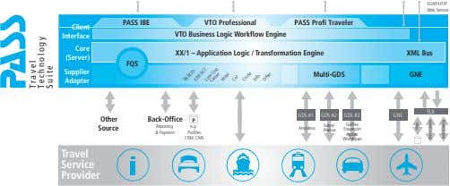 SOAP/HTTP Web Service PASS IBE VTO Professional PASS Profi Traveler Client VTO Business Logic Workflow
