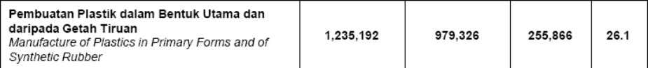 recorded RM1.235,192Mio. compared to RM979,326Mio. in 2010. Table 1: Department of Statistics Malaysia (2011).